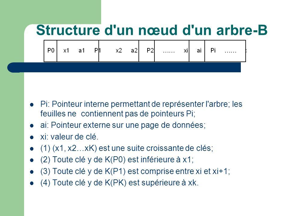 Structure d un nœud d un arbre-B Pi: Pointeur interne permettant de représenter l arbre; les feuilles ne contiennent pas de pointeurs Pi; ai: Pointeur externe sur une page de données; xi: valeur de clé.