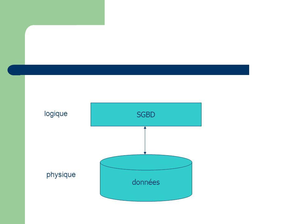 données SGBD physique logique