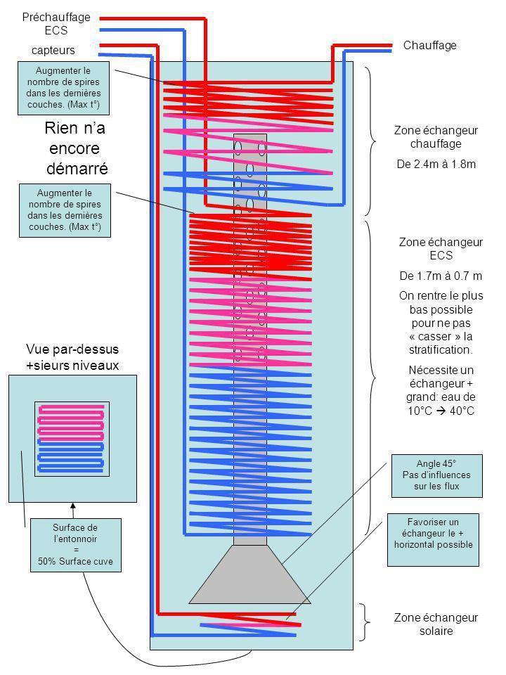 capteurs Préchauffage ECS Chauffage Zone échangeur chauffage De 2.4m à 1.8m Zone échangeur ECS De 1.7m à 0.7 m On rentre le plus bas possible pour ne