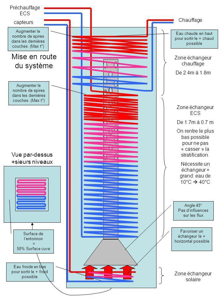 capteurs Chauffage Mise en route du système Eau froide en bas pour sortir le + froid possible Eau chaude en haut pour sortir le + chaud possible Zone