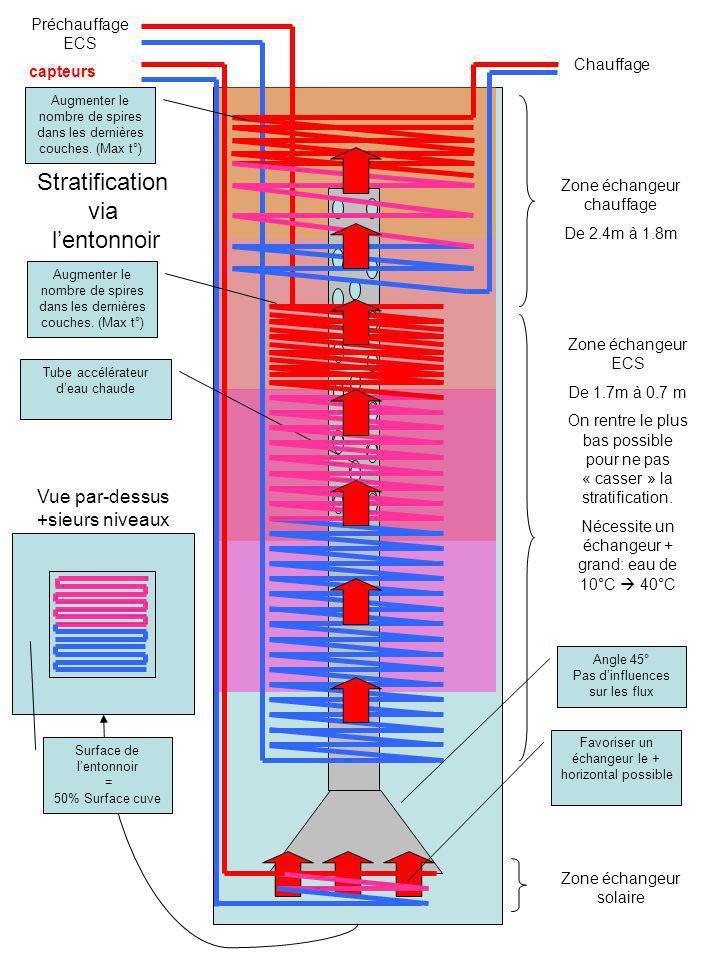 capteurs Chauffage Tube accélérateur deau chaude Stratification via lentonnoir Zone échangeur solaire Angle 45° Pas dinfluences sur les flux Favoriser