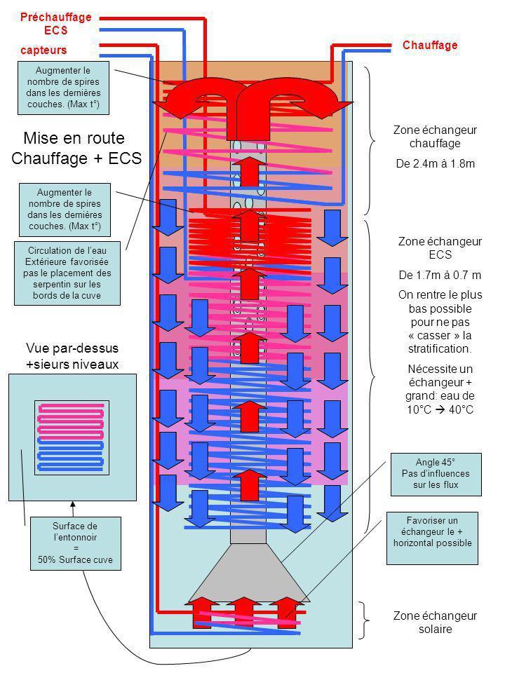 capteurs Chauffage Circulation de leau Extérieure favorisée pas le placement des serpentin sur les bords de la cuve Mise en route Chauffage + ECS Zone