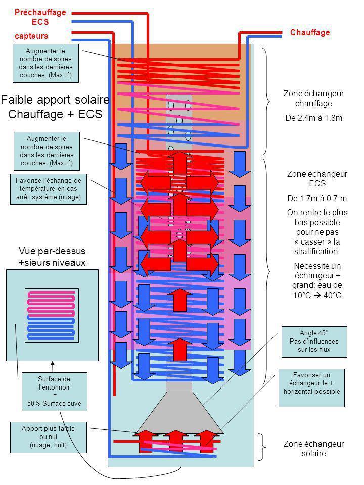 capteurs Chauffage Favorise léchange de température en cas arrêt système (nuage) Faible apport solaire Chauffage + ECS Apport plus faible ou nul (nuag