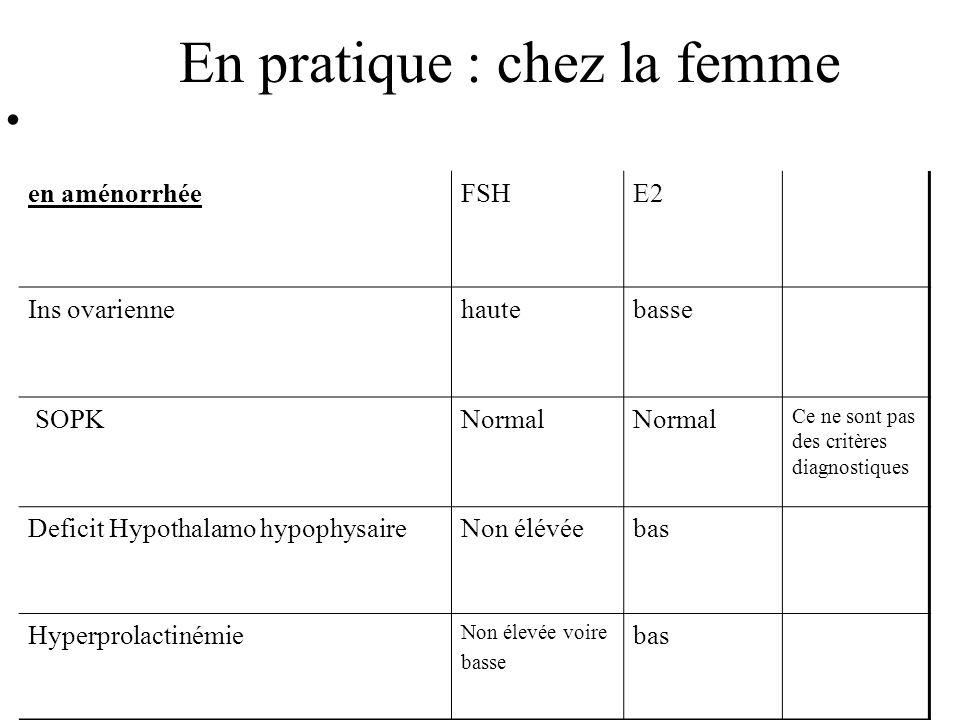 En pratique : chez la femme en aménorrhéeFSH E2 Ins ovariennehautebasse SOPKNormal Ce ne sont pas des critères diagnostiques Deficit Hypothalamo hypophysaireNon élévéebas Hyperprolactinémie Non élevée voire basse bas