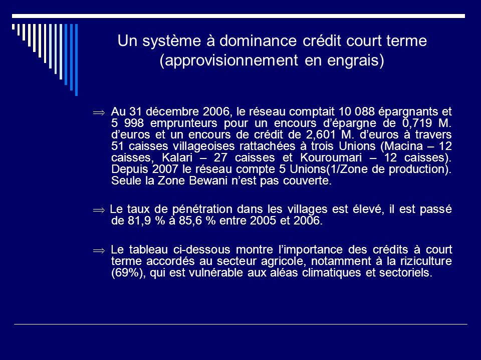 Un système à dominance crédit court terme (approvisionnement en engrais) Au 31 décembre 2006, le réseau comptait 10 088 épargnants et 5 998 emprunteur