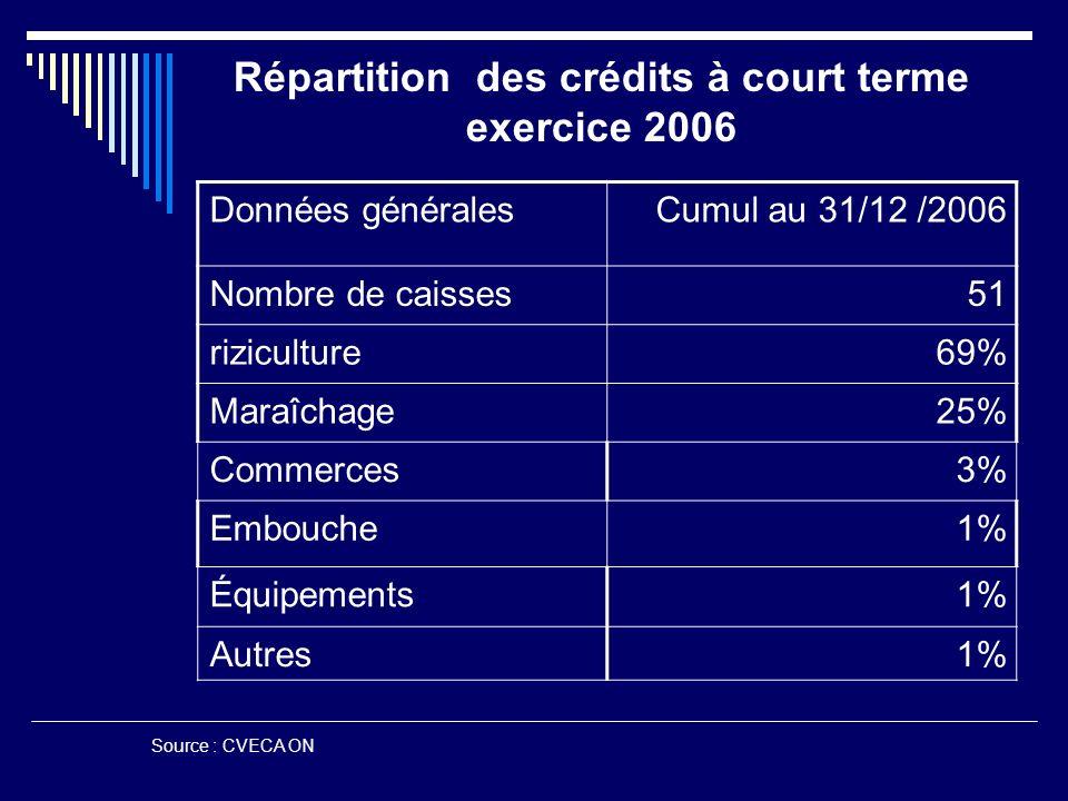 Répartition des crédits à court terme exercice 2006 Cumul au 31/12 /2006Données générales 51Nombre de caisses 69%riziculture 25%Maraîchage 3%Commerces