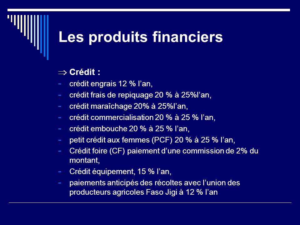 Les produits financiers Crédit : - crédit engrais 12 % lan, - crédit frais de repiquage 20 % à 25%lan, - crédit maraîchage 20% à 25%lan, - crédit comm