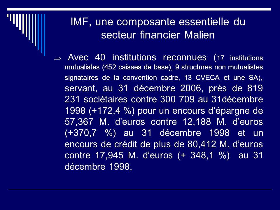 IMF, une composante essentielle du secteur financier Malien Avec 40 institutions reconnues ( 17 institutions mutualistes (452 caisses de base), 9 stru