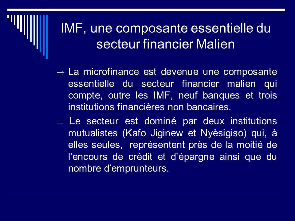 IMF, une composante essentielle du secteur financier Malien La microfinance est devenue une composante essentielle du secteur financier malien qui com
