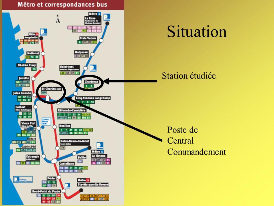 Situation Station étudiée Poste de Central Commandement