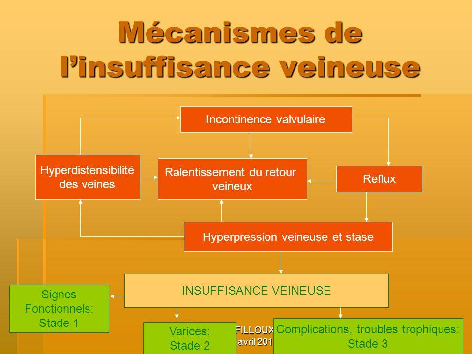 Claire FILLOUX P5 22 avril 2010 11 Mécanismes de linsuffisance veineuse Incontinence valvulaire Reflux Hyperpression veineuse et stase Ralentissement