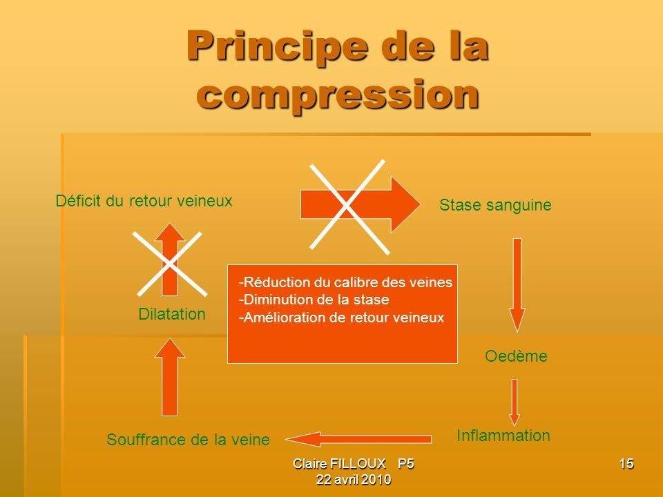 Claire FILLOUX P5 22 avril 2010 15 Principe de la compression Déficit du retour veineux Stase sanguine Oedème Inflammation Souffrance de la veine Dila