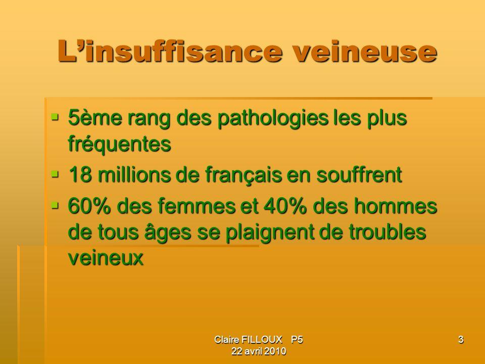 Claire FILLOUX P5 22 avril 2010 3 Linsuffisance veineuse 5ème rang des pathologies les plus fréquentes 5ème rang des pathologies les plus fréquentes 1