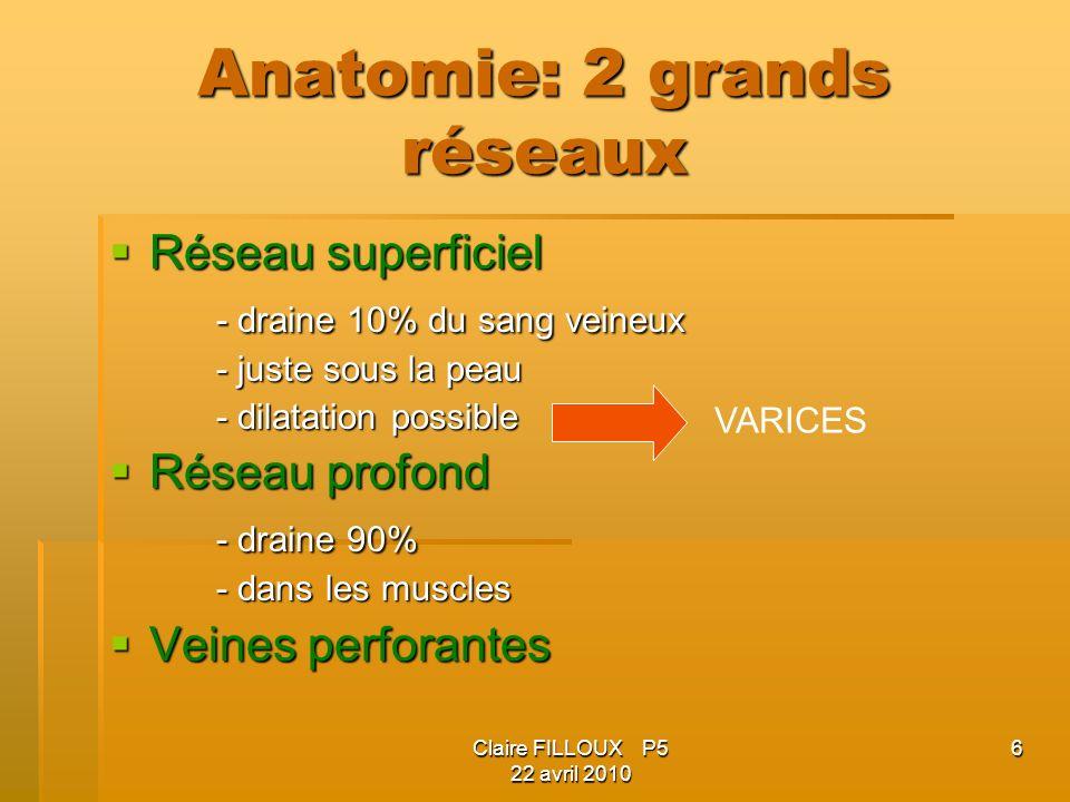 Claire FILLOUX P5 22 avril 2010 6 Anatomie: 2 grands réseaux Réseau superficiel Réseau superficiel - draine 10% du sang veineux - juste sous la peau - dilatation possible Réseau profond Réseau profond - draine 90% - dans les muscles Veines perforantes Veines perforantes VARICES
