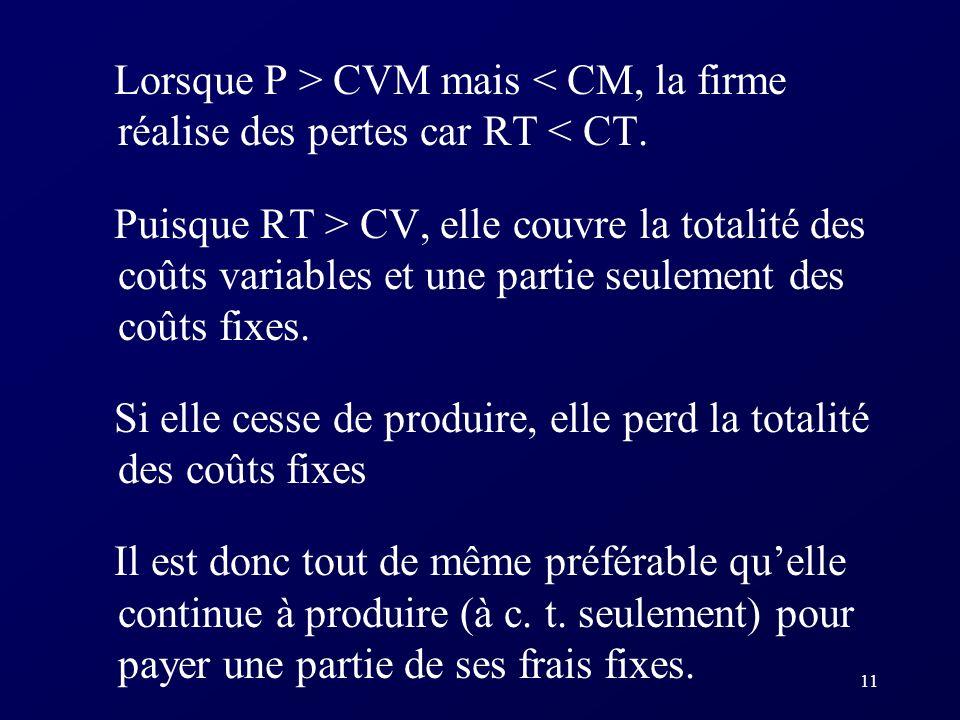 11 Lorsque P > CVM mais < CM, la firme réalise des pertes car RT < CT. Puisque RT > CV, elle couvre la totalité des coûts variables et une partie seul