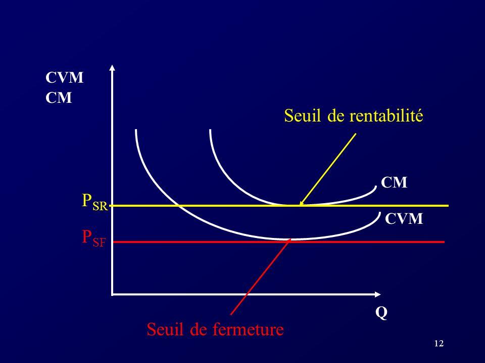 12 CVM Q CM CVM CM P SR P SF Seuil de rentabilité Seuil de fermeture
