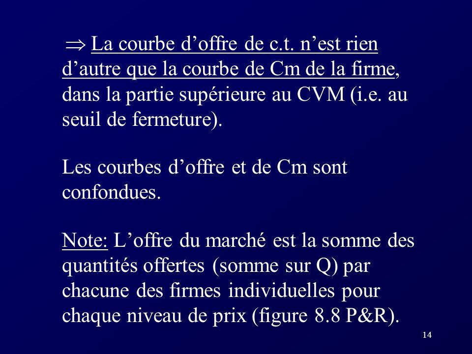 14 La courbe doffre de c.t. nest rien dautre que la courbe de Cm de la firme, dans la partie supérieure au CVM (i.e. au seuil de fermeture). Les courb