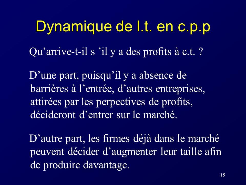 15 Dynamique de l.t. en c.p.p Quarrive-t-il s il y a des profits à c.t. ? Dune part, puisquil y a absence de barrières à lentrée, dautres entreprises,