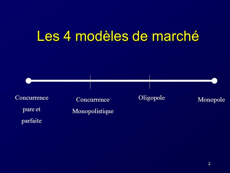 3 Modèle de comportement de la firme en concurrence pure et parfaite Les hypothèses de base: 1.