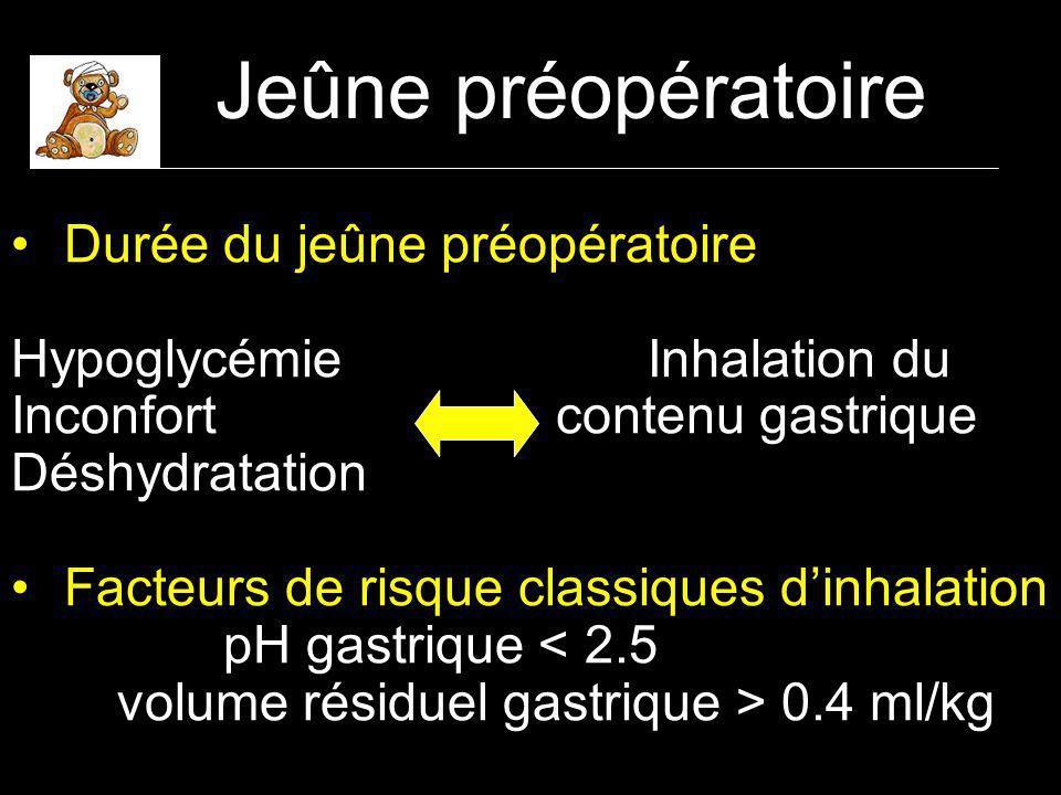 Jeûne préopératoire Durée du jeûne préopératoire Hypoglycémie Inhalation du Inconfort contenu gastrique Déshydratation Facteurs de risque classiques dinhalation pH gastrique < 2.5 volume résiduel gastrique > 0.4 ml/kg
