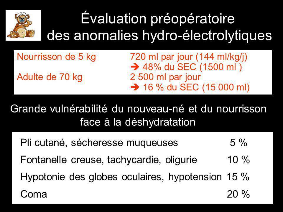 Évaluation préopératoire des anomalies hydro-électrolytiques Nourrisson de 5 kg720 ml par jour (144 ml/kg/j) 48% du SEC (1500 ml ) Adulte de 70 kg 2 500 ml par jour 16 % du SEC (15 000 ml) Grande vulnérabilité du nouveau-né et du nourrisson face à la déshydratation Pli cutané, sécheresse muqueuses 5 % Fontanelle creuse, tachycardie, oligurie 10 % Hypotonie des globes oculaires, hypotension 15 % Coma 20 %