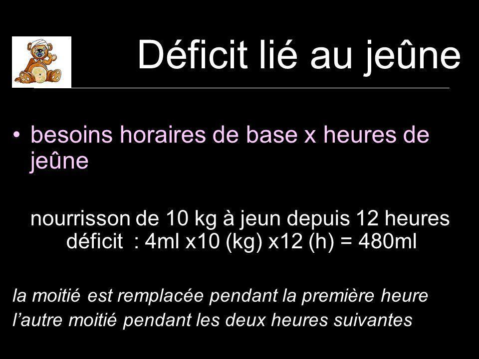 Déficit lié au jeûne besoins horaires de base x heures de jeûne nourrisson de 10 kg à jeun depuis 12 heures déficit : 4ml x10 (kg) x12 (h) = 480ml la moitié est remplacée pendant la première heure lautre moitié pendant les deux heures suivantes