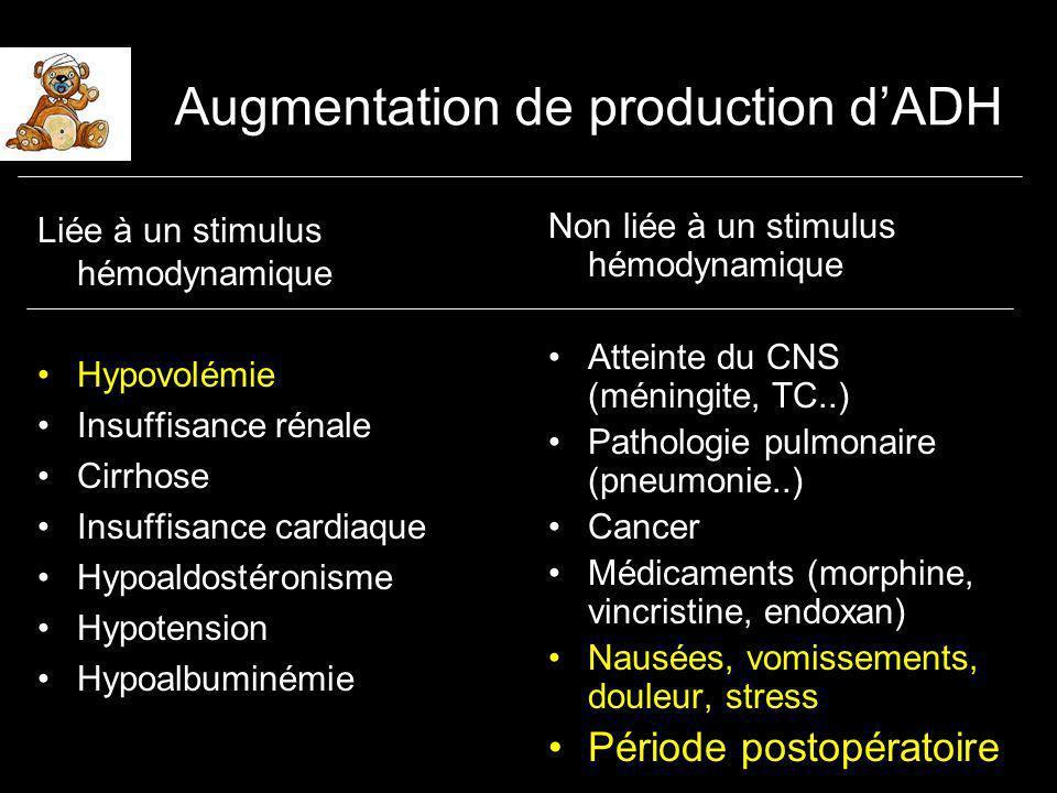 Augmentation de production dADH Liée à un stimulus hémodynamique Hypovolémie Insuffisance rénale Cirrhose Insuffisance cardiaque Hypoaldostéronisme Hypotension Hypoalbuminémie Non liée à un stimulus hémodynamique Atteinte du CNS (méningite, TC..) Pathologie pulmonaire (pneumonie..) Cancer Médicaments (morphine, vincristine, endoxan) Nausées, vomissements, douleur, stress Période postopératoire