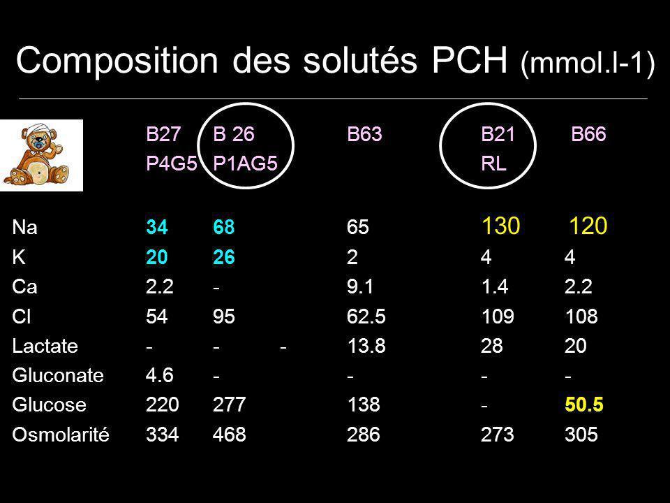 Composition des solutés PCH (mmol.l-1) B27B 26B63B21 B66 P4G5P1AG5RL Na346865 130 120 K202624 4 Ca2.2-9.11.4 2.2 Cl549562.5109 108 Lactate---13.828 20 Gluconate4.6--- - Glucose220277138- 50.5 Osmolarité334468286273 305
