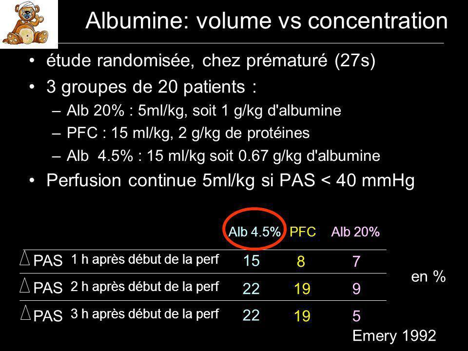 Albumine: volume vs concentration étude randomisée, chez prématuré (27s) 3 groupes de 20 patients : –Alb 20% : 5ml/kg, soit 1 g/kg d albumine –PFC : 15 ml/kg, 2 g/kg de protéines –Alb 4.5% : 15 ml/kg soit 0.67 g/kg d albumine Perfusion continue 5ml/kg si PAS < 40 mmHg 1 h après début de la perf 2 h après début de la perf 3 h après début de la perf 15 87 22199 22 195 Alb 4.5%PFCAlb 20% PAS en % Emery 1992