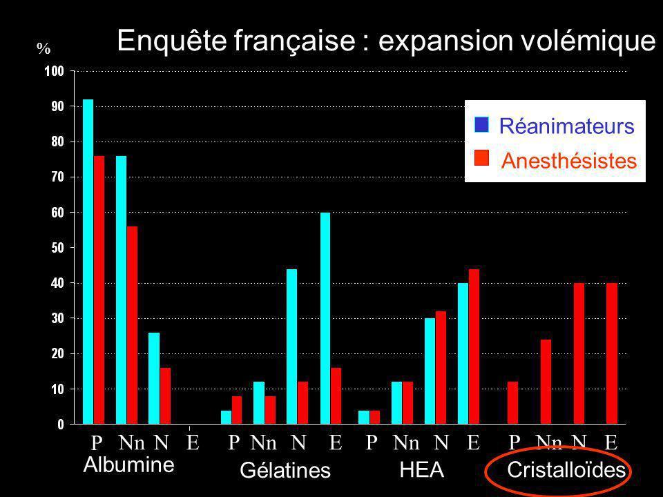 PNnNEP NEP NE P NE Réanimateurs Anesthésistes % Albumine Gélatines HEACristalloïdes Enquête française : expansion volémique