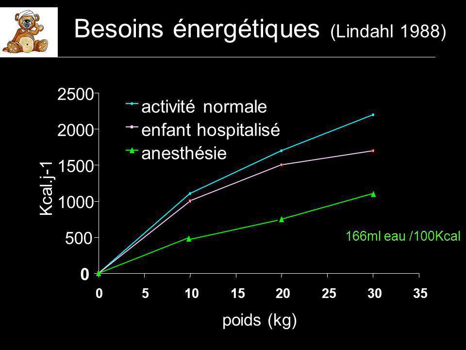 0 500 1000 1500 2000 2500 05101520253035 poids (kg) Kcal.j-1 activité normale enfant hospitalisé anesthésie Besoins énergétiques (Lindahl 1988) 166ml eau /100Kcal