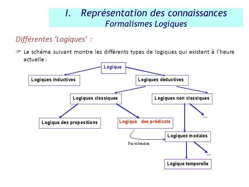 Différentes Logiques : Le schéma suivant montre les différents types de logiques qui existent à lheure actuelle : I.Représentation des connaissances F
