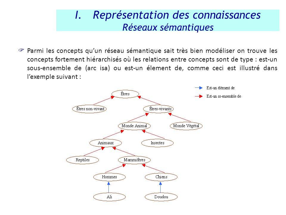 Parmi les concepts quun réseau sémantique sait très bien modéliser on trouve les concepts fortement hiérarchisés où les relations entre concepts sont