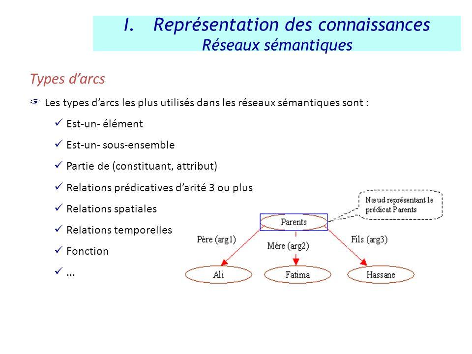 Types darcs Les types darcs les plus utilisés dans les réseaux sémantiques sont : Est-un- élément Est-un- sous-ensemble Partie de (constituant, attrib