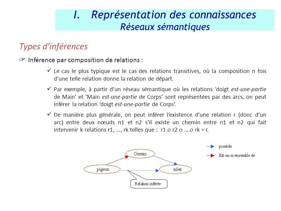 Types dinférences Inférence par composition de relations : Le cas le plus typique est le cas des relations transitives, où la composition n fois dune