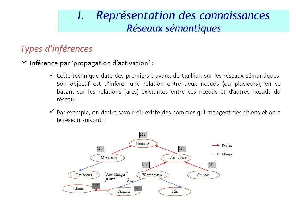 Types dinférences Inférence par propagation dactivation : Cette technique date des premiers travaux de Quillian sur les réseaux sémantiques. Son objec