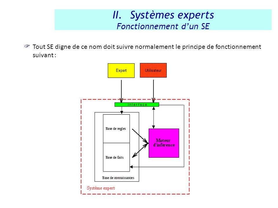 Tout SE digne de ce nom doit suivre normalement le principe de fonctionnement suivant : II.Systèmes experts Fonctionnement dun SE