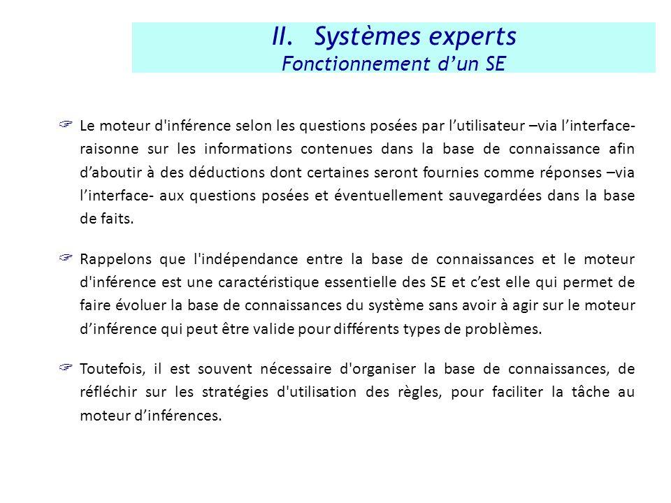 Le moteur d'inférence selon les questions posées par lutilisateur –via linterface- raisonne sur les informations contenues dans la base de connaissanc