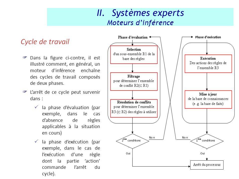 Cycle de travail II.Systèmes experts Moteurs dinférence Dans la figure ci-contre, il est illustré comment, en général, un moteur d'inférence enchaîne