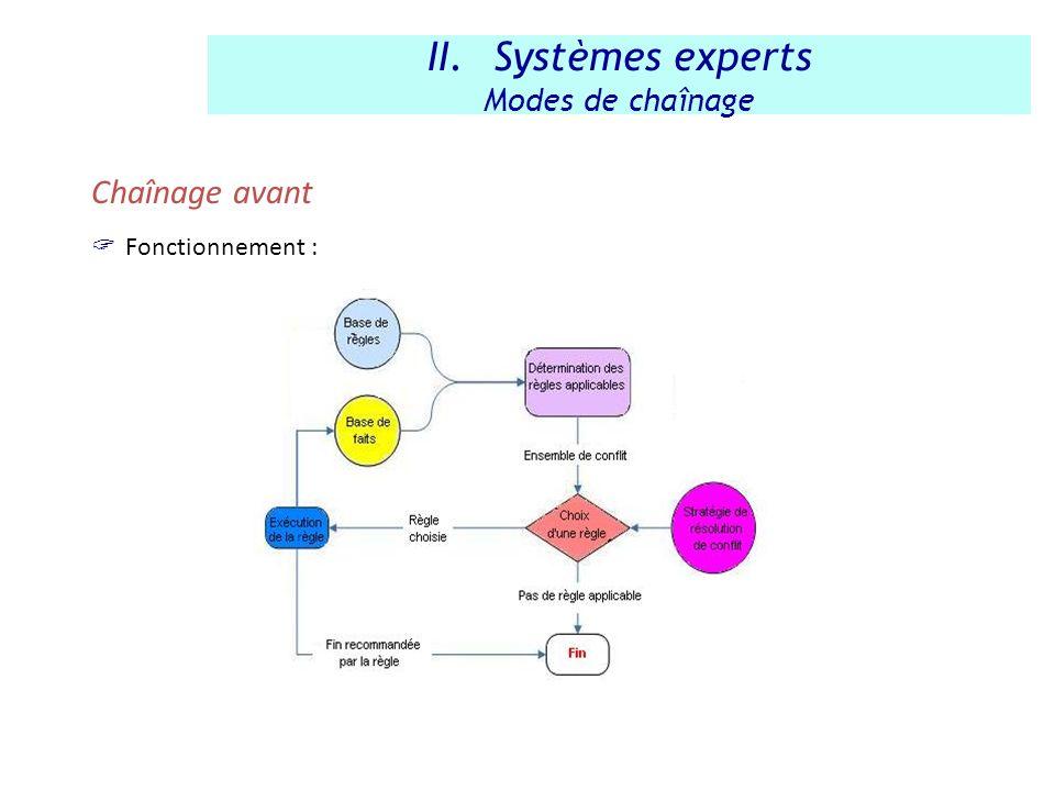 Chaînage avant Fonctionnement : II.Systèmes experts Modes de chaînage