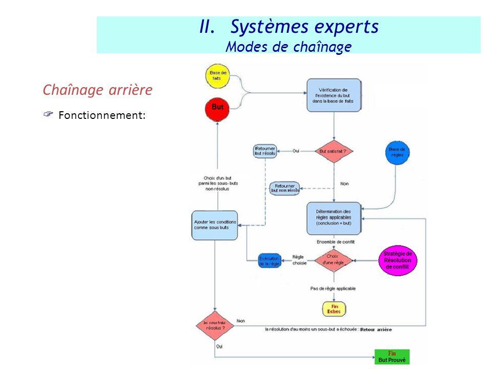 Chaînage arrière Fonctionnement: II.Systèmes experts Modes de chaînage
