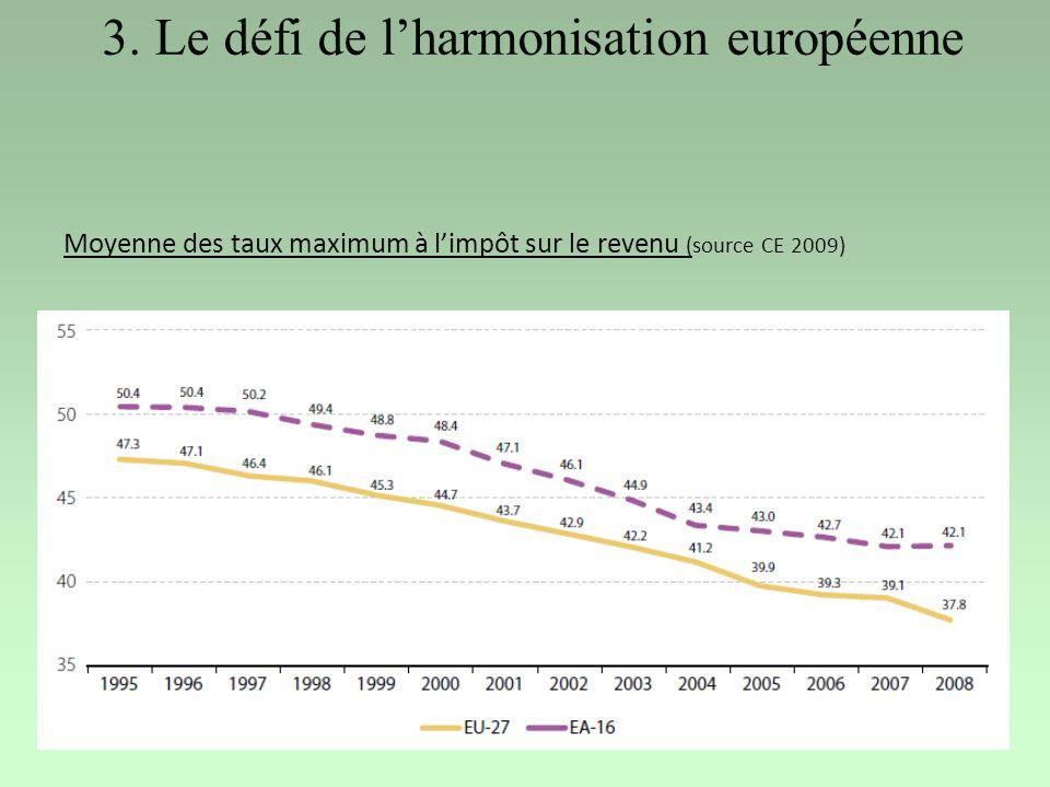 3. Le défi de lharmonisation européenne Moyenne des taux maximum à limpôt sur le revenu (source CE 2009)