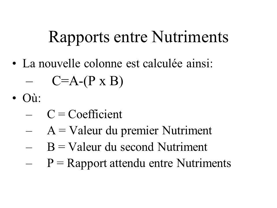 Rapports entre Nutriments Sassurer que les rapports exacts seront respectés dans la formule finale est un peu plus compliqué.