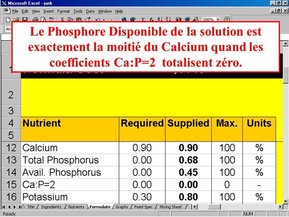 Les valeurs du rapport Calcium sur Phosphore doivent être fixées à zéro, de façon que les coefficients positifs et négatifs séquilibrent.