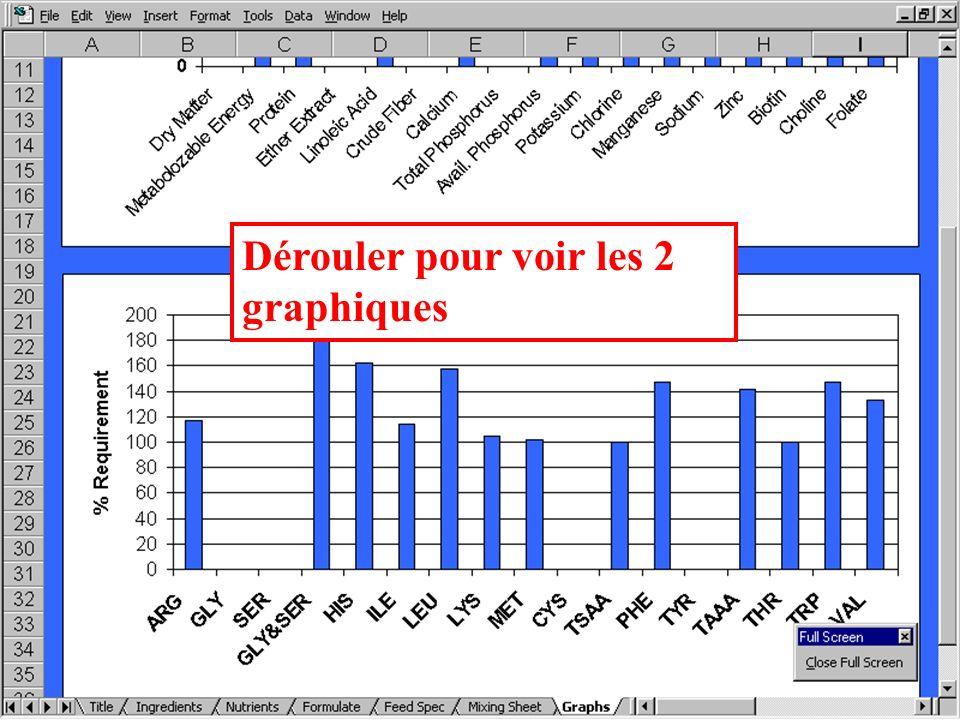 Résultats de Formulations Les résultats peuvent aussi être obtenus sous forme de graphiques, de façon à les regarder dun autre point de vue: sous forme de proportions du minimum.