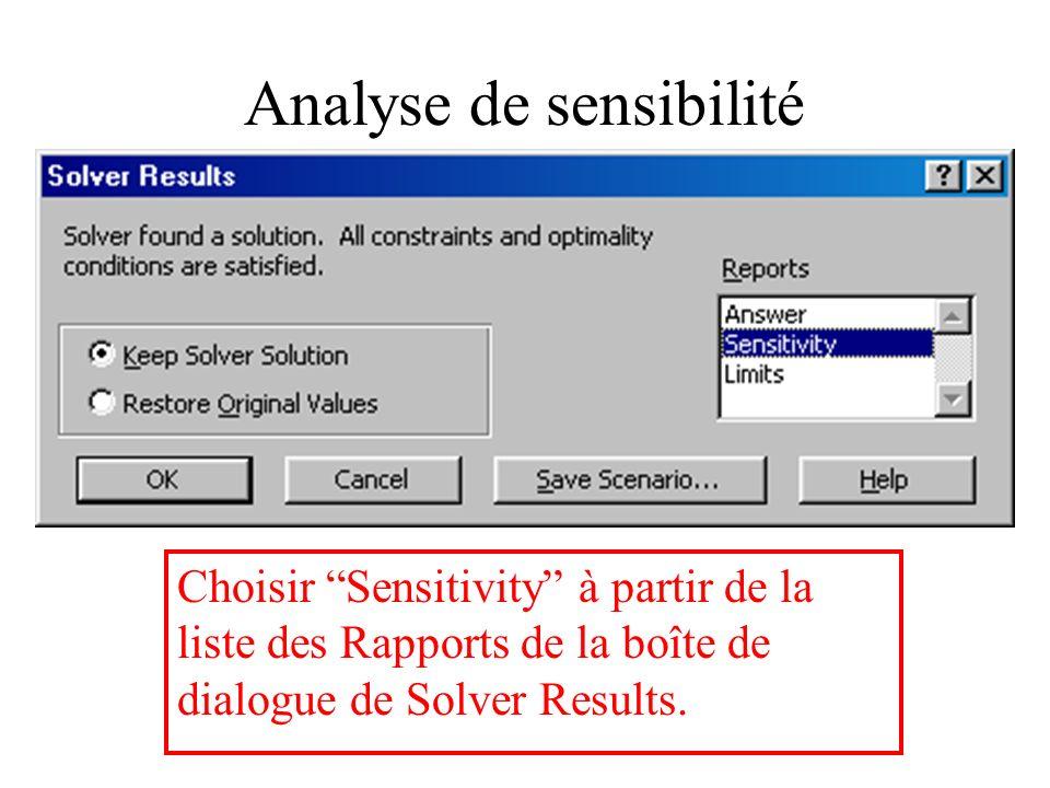 Analyses de sensibilité Solver peut fournir des indications sur les changements possibles des aliments : –Changements dutilisation dune matière première lorsque son prix varie.
