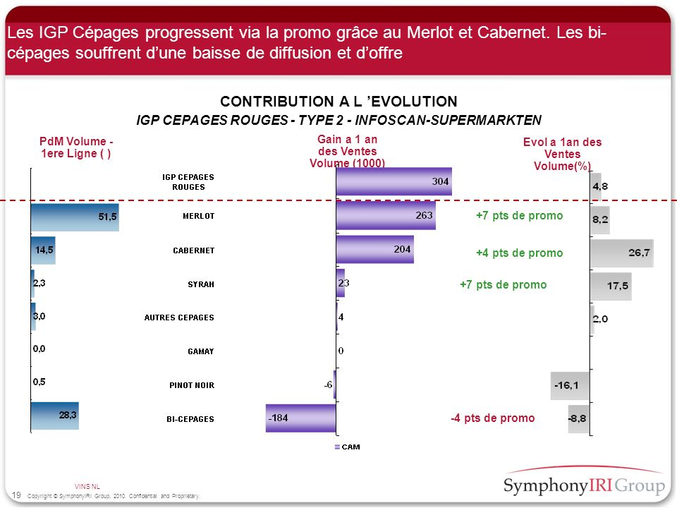 19 Copyright © SymphonyIRI Group, 2010. Confidential and Proprietary. Les IGP Cépages progressent via la promo grâce au Merlot et Cabernet. Les bi- cé