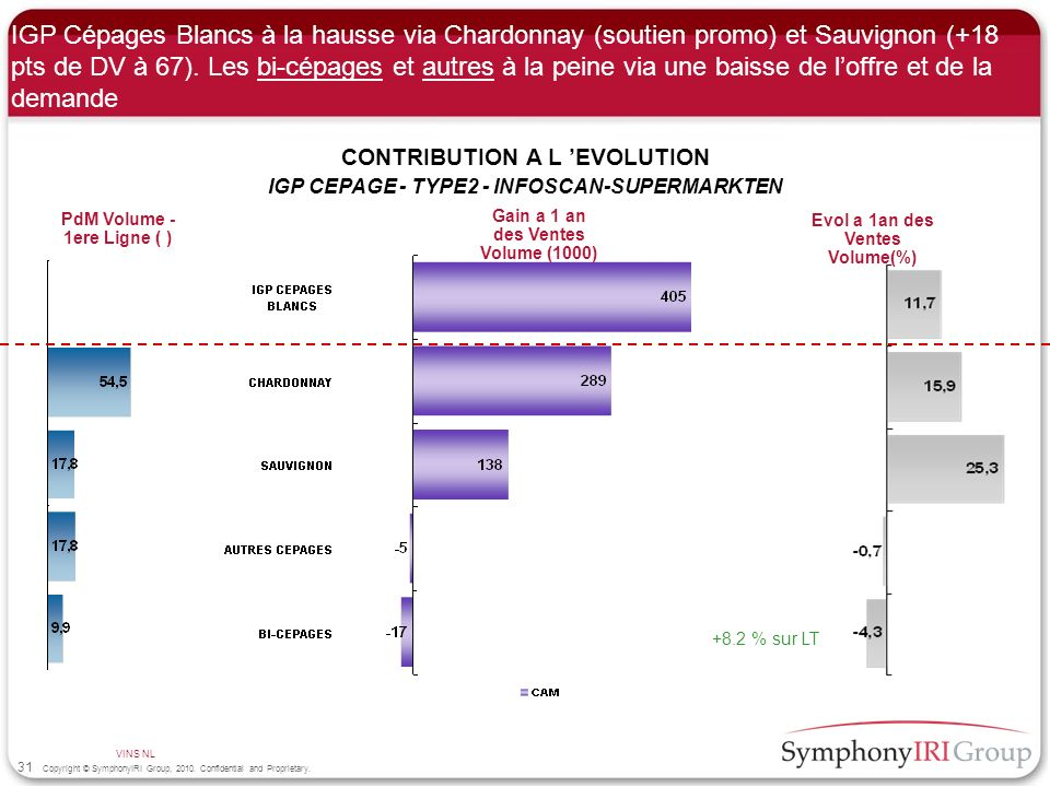 31 Copyright © SymphonyIRI Group, 2010. Confidential and Proprietary. IGP Cépages Blancs à la hausse via Chardonnay (soutien promo) et Sauvignon (+18