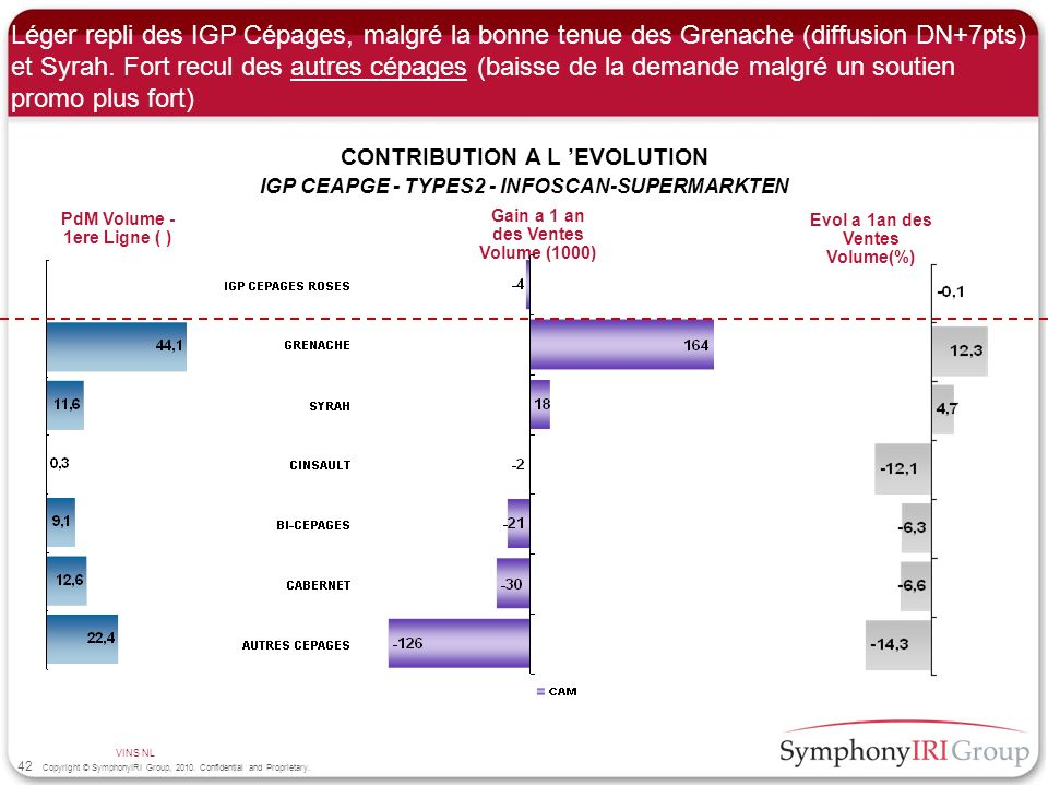 42 Copyright © SymphonyIRI Group, 2010. Confidential and Proprietary. Léger repli des IGP Cépages, malgré la bonne tenue des Grenache (diffusion DN+7p