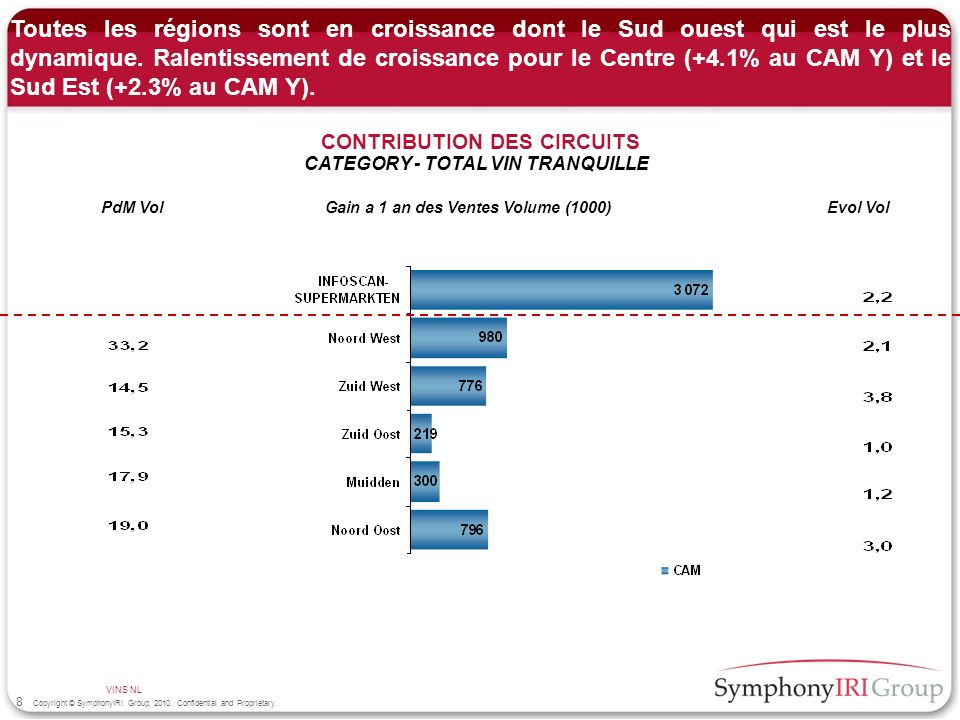 8 Copyright © SymphonyIRI Group, 2010. Confidential and Proprietary. CONTRIBUTION DES CIRCUITS CATEGORY - TOTAL VIN TRANQUILLE VINS NL Gain a 1 an des